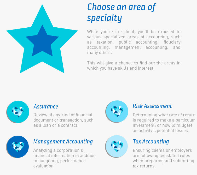 Areas of Speciality for Accountants
