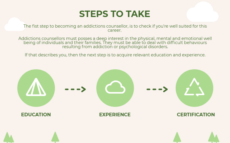 Steps for Becoming an Addictions Counsellor